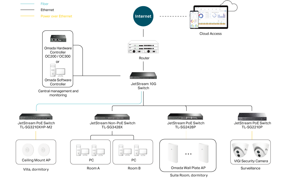 Accomodation Solution Topology